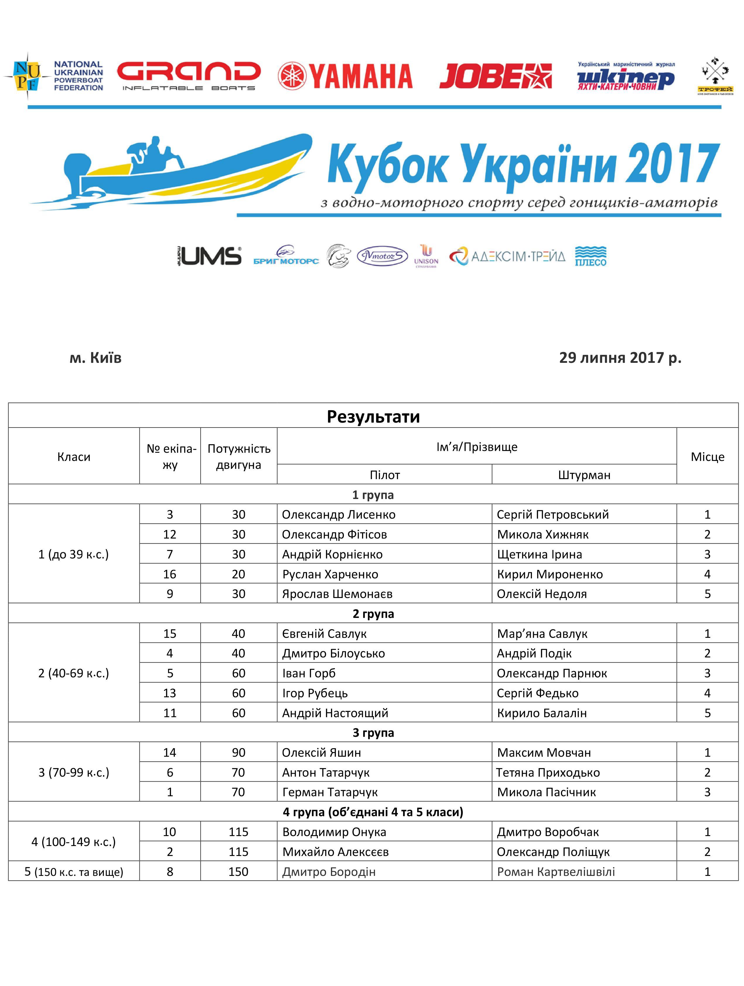 Кубок України з водно-моторного спорту 2017 року, гонки водно-моторные, кубок водно-моторного спортак