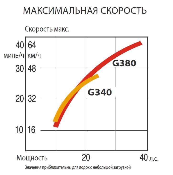 Диаграмма производительности надувной лодки с жестким дном GRAND Golden Line G340EF и G380EF